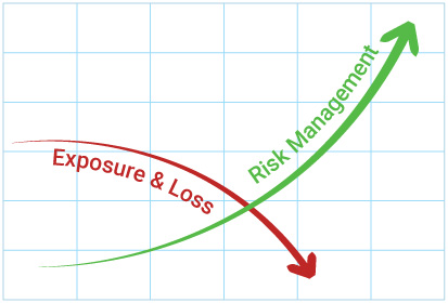 Graph Showing How FocusPoint International's Risk Assessments Decrease The Client's Exposure and Losses