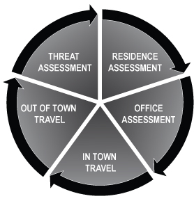 Personal Security Assessment 5 Areas of Examination