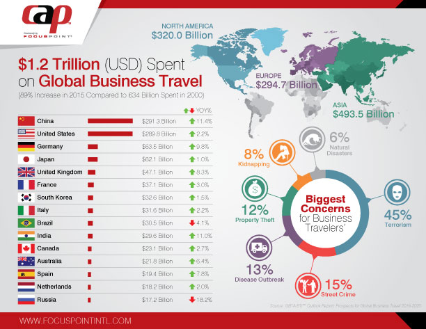 Business-Travel-Spending-Infographic-B